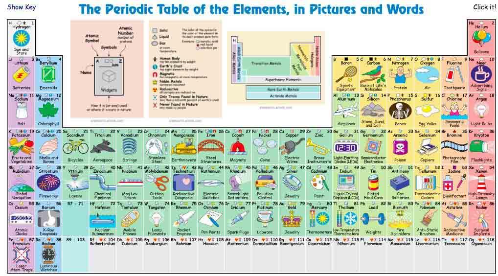 Tabel periodik unsur kimia bergambar unik ini cocok untuk mahasiswa tabel periodik unsur kimia bergambar unik ini cocok untuk mahasiswa farmasi urtaz Image collections